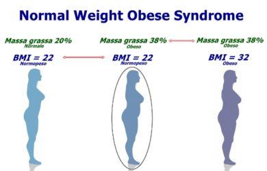 Si può essere obesi anche avendo un peso normale? Sì, scopriamo come riconoscere un obeso normopeso e cosa rischia chi si trova in questa condizione.