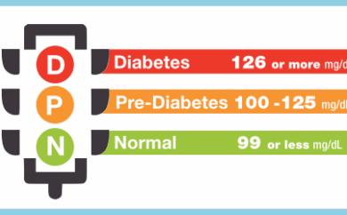 Perchè una condizione di pre-diabete deve rappresentare un campanello d'allarme? E come è possibile intervenire per evitare che si sviluppi il diabete?