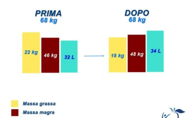 Dieci - venti - trenta kg! La verità è che non si può sempre stabilire quanto peso perdere, ma ti dimostro come il peso sia quasi esclusivamente un numero.